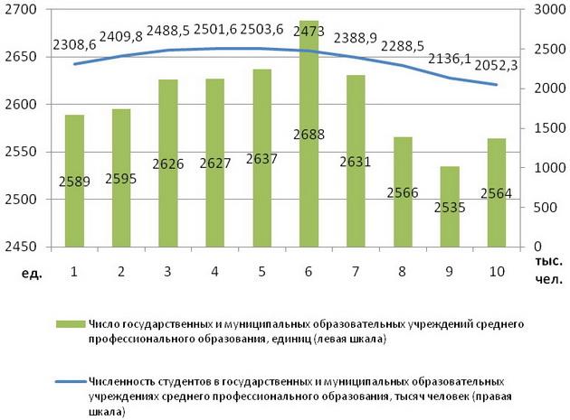 Число государственных учреждений среднего профессионального образования