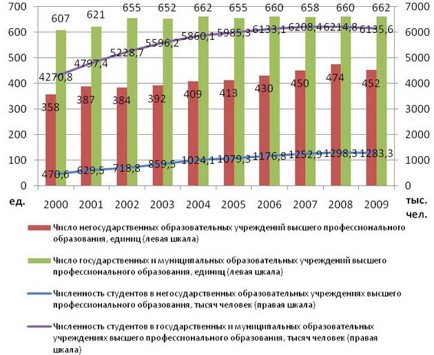 Число государственных и негосударственных ВУЗов и число обучающихся студентов